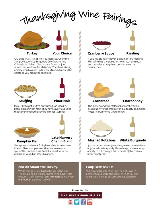 Thanksgiving Wine Pairings infographic
