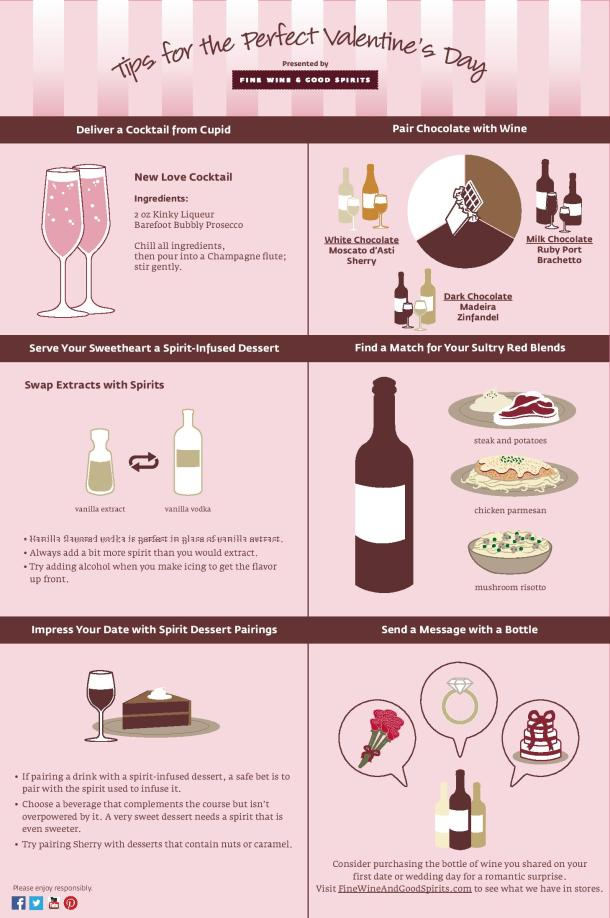 Fine Wine and Good Spirits Tips for Valentines Day